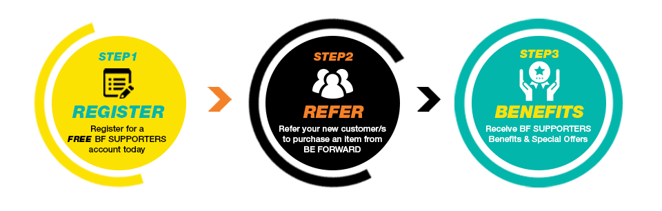 STEP1 REGISTER Register for a FREE BF SUPPORTERS account today. STEP2 REFER Refer your new customer/s to purchase a vehicle from BE FORWARD. STEP3 REWARD Get REWARDED for each sale you make